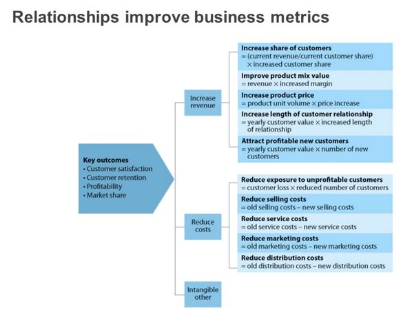 relationships-improve-business-metrics