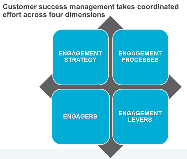 customer-success-managers