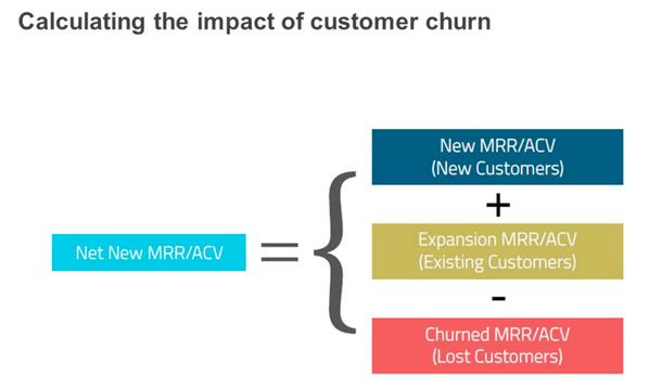 calculate-customer-churn