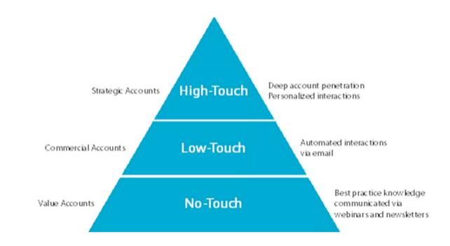 customer-success-tier