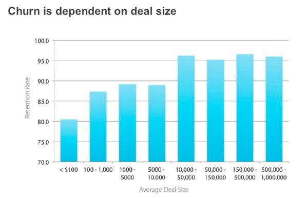 churn-deal-size