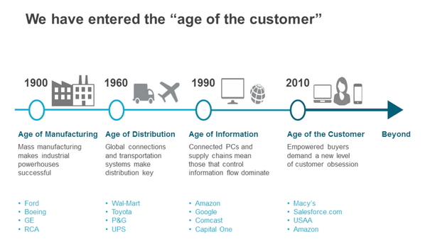 age-of-the-customer