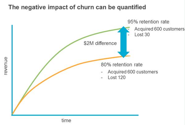 negative-impact-churn