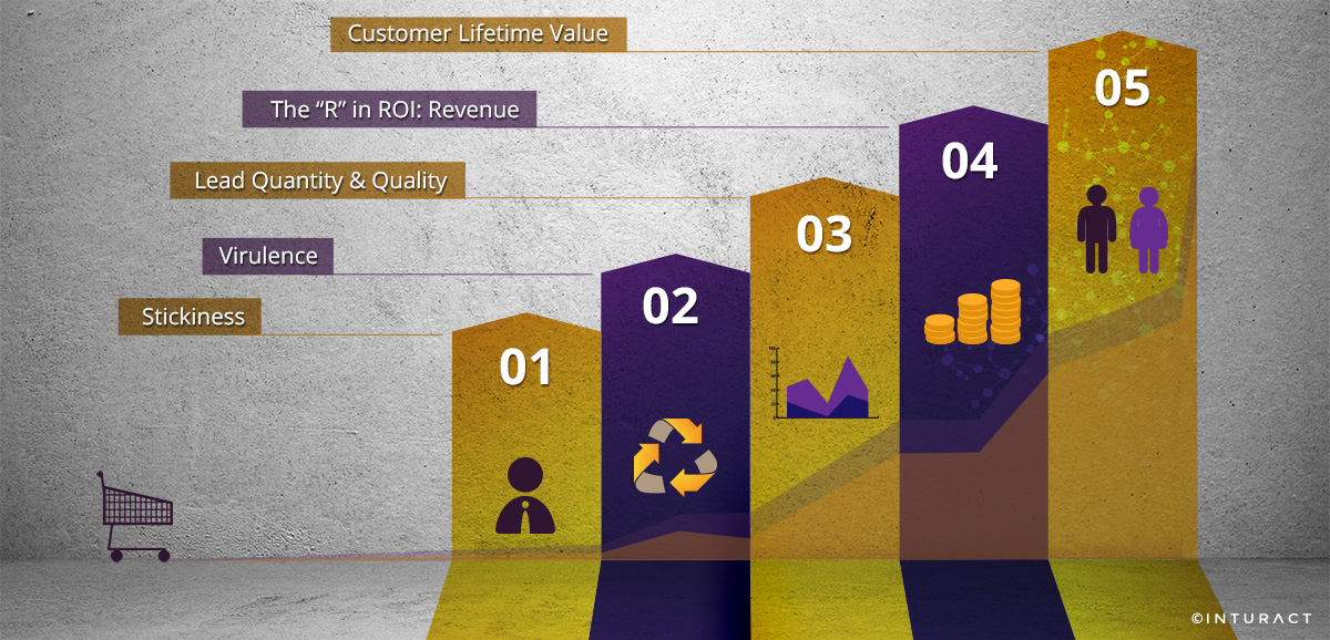 5 Ways to Measure The Real ROI of E-Commerce Marketing