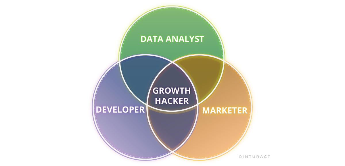 """What is """"Growth Hacking""""?"""