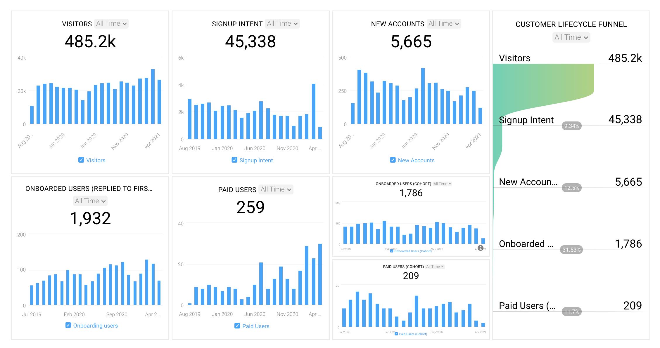 Databox-Actionable-Metrics