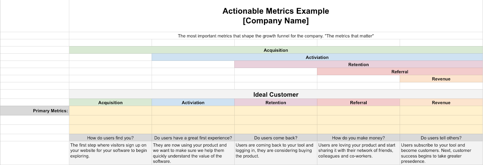 SaaS-Actionable-Metrics-Template