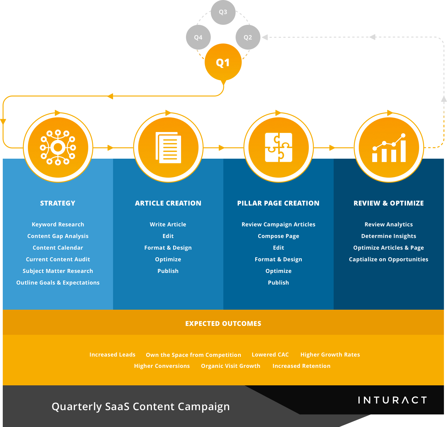 SaaS-Content-Campaigns-Inturact-Proven-Process