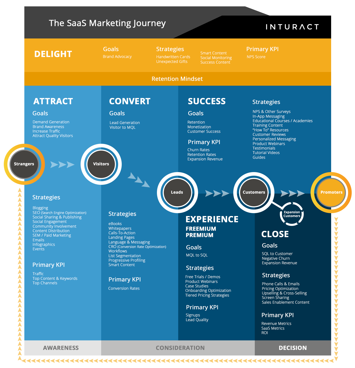 The SaaS Marketing Journey