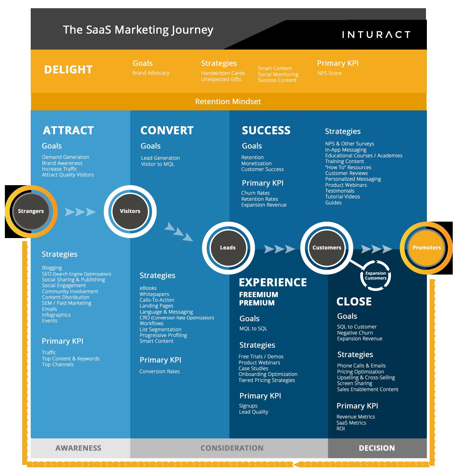 The SaaS Marketing Journey