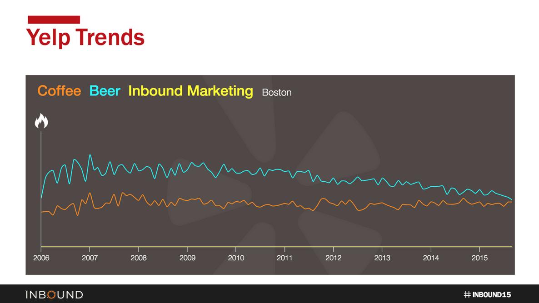 Inturact blog - Using Analytics to Create Content - JGoldman Inbound15 2