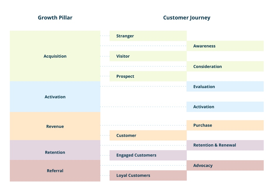 growth-pillar-and-customer-journey