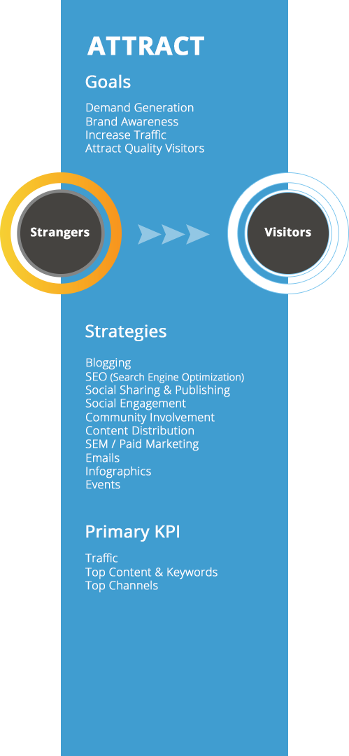 The-SaaS-Marketing-Journey-Attract.png
