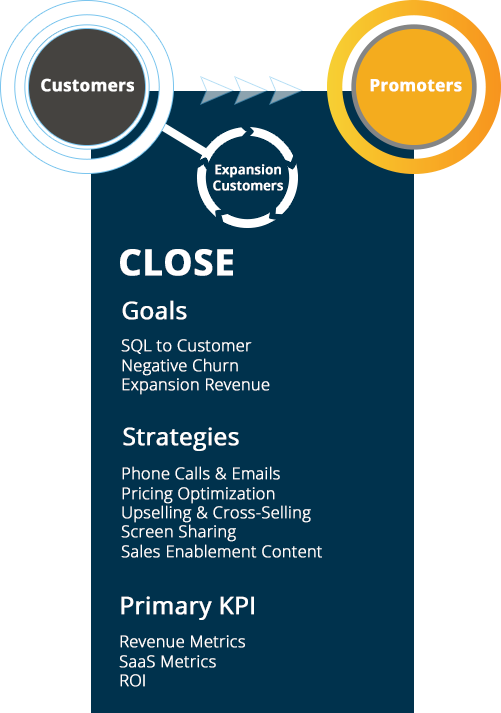 The-SaaS-Marketing-Journey-Close.png