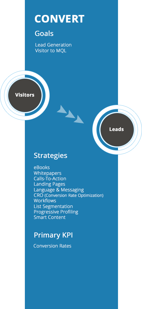 The-SaaS-Marketing-Journey-Convert.png