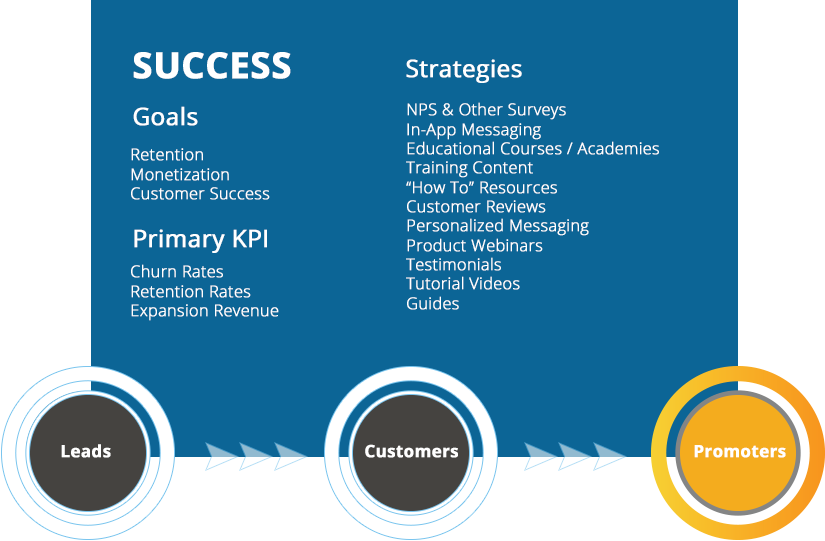 The-SaaS-Marketing-Journey-Success.png