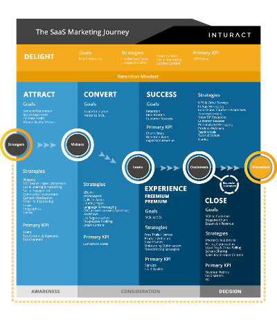The-SaaS-Marketing-Journey