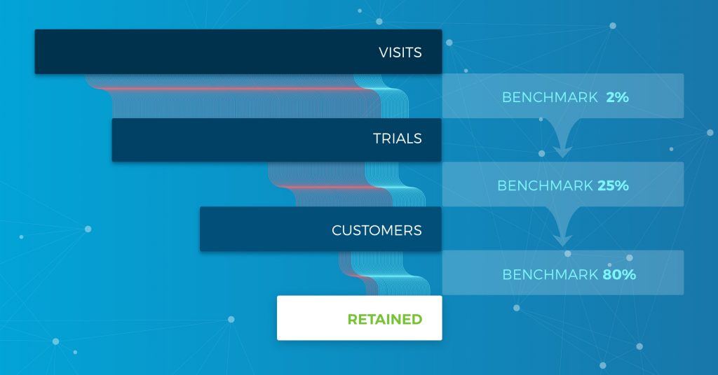 SaaS Free Trial Conversion Rate Benchmarks + Interactive Calculator