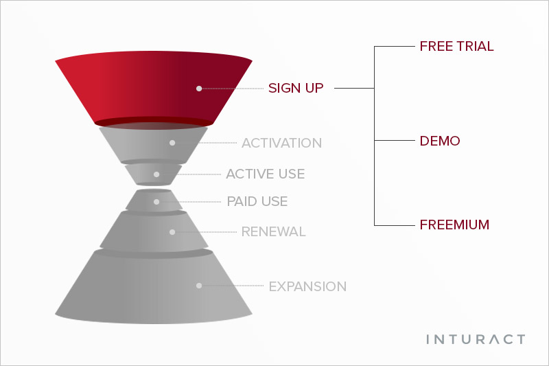 SaaS: Free Trial, Demo, or Neither?