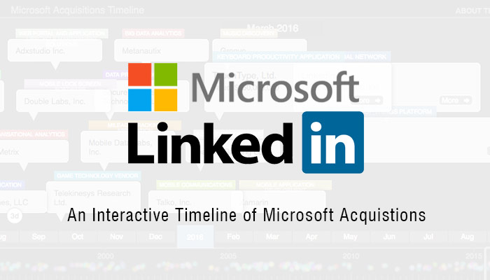 Microsoft Acquires LinkedIn for $26B – View An Interactive Timeline of All Past Microsoft Acquisitions