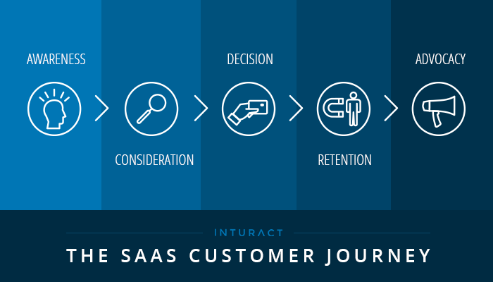 Mapping The SaaS Buyer's Journey & SaaS Customer Journey [Template]